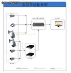码头视频监控系统技术解决方案设计