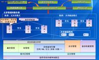 DM7数据库管理系统总体构架解析(下)