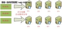 达梦数据库:DM7大规模并行处理MPP框架