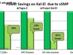 揭秘Nvidia Kal-El平台五核心的作用