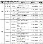 服务器价格指导 9月双路机架产品导购