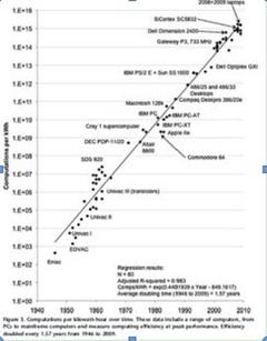 Koomey:运算效率成长轨迹紧跟摩尔定律