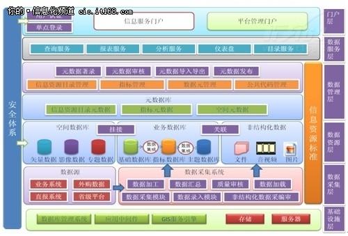 卫生部综合卫生管理信息平台