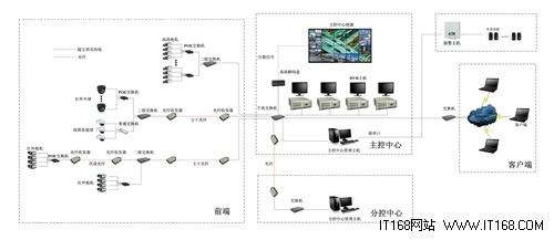 wapa波粒百万高清监控摄像机接线图解