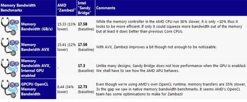 神话还是神化?AMD推土机性能最全揭秘