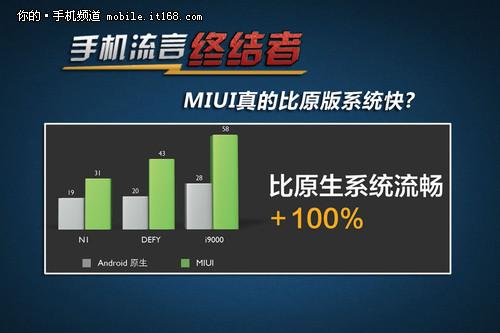 手机流言终结者:MIUI真的比原版系统快?