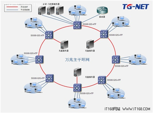 网吧电路拓扑图