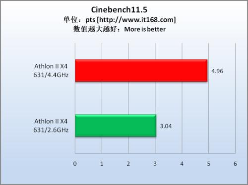 3D渲染测试—CineBench R11.5