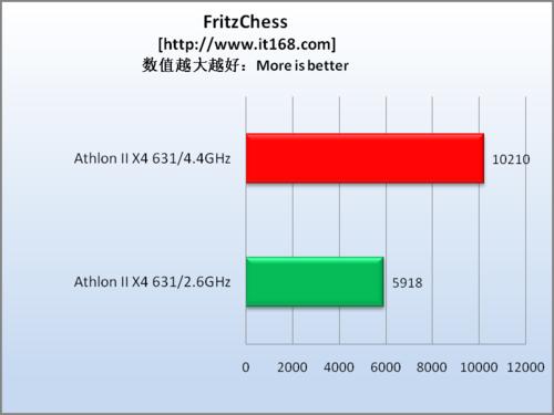 运算性能测试—FritzChess