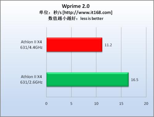 运算性能测试—Wprime 2.0