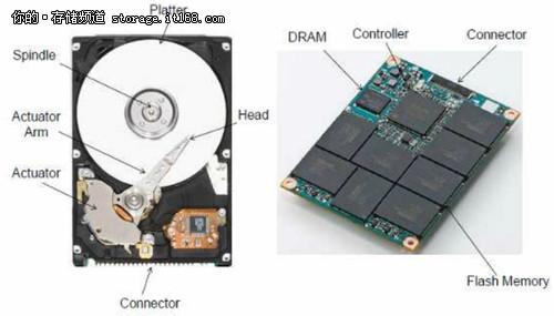 峰值速度555MB 十一款市售SSD横向评测