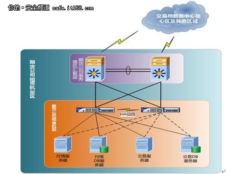 hillstone发布minidc网络安全解决方案