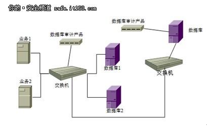 IT管理必备:数据库审计产品部署介绍