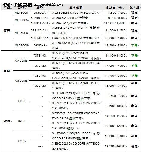 服务器价格指导 10月双路塔式产品选购