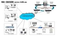 虚拟化整合 联想服务器助力联通新业务