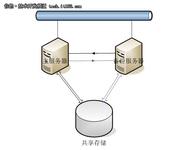数据存储技术应用详解:高可用性