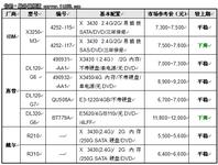 服务器价格指导 10月单路机架产品选购