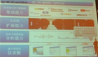 vForum2011:vCops将虚拟云管理化繁为简