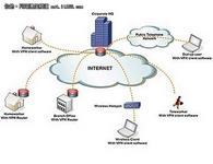 热门VPN客户端(一)