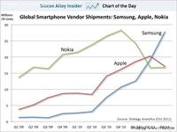 Android与苹果iOS王者之争 :剑拔弩张