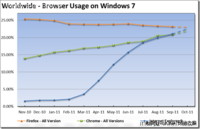 微软展望Win7浏览器格局:IE称霸为王