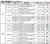 服务器价格指导 10月双路机架产品导购