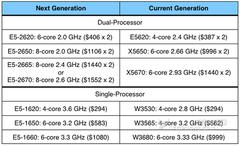 CPU价格确定 Mac Pro处理器预选分析
