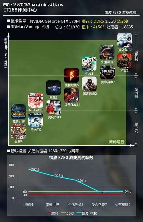 镭波Firebat-F730:游戏性能评估