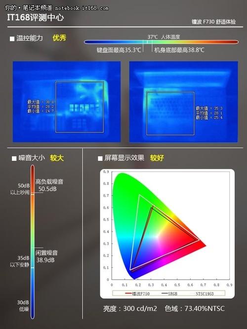 镭波Firebat-F730:使用舒适度评估