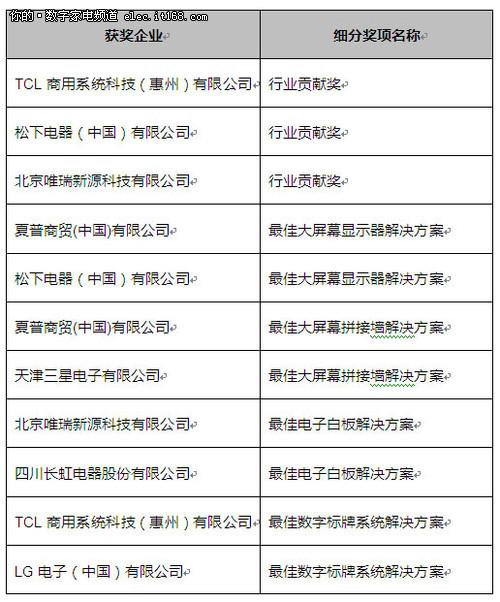 第三届中国商用显示行业高峰论坛召开