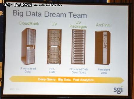 "SGI打造大数据时代的""梦之队"""