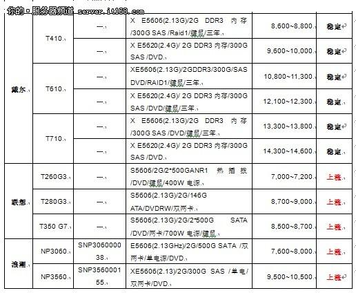 服务器价格指导 11月双路塔式产品选购