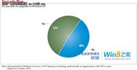 IT工作者计划,过半数将升级至Windows8