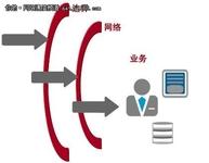 惠普白皮书:战胜网络威胁和风险