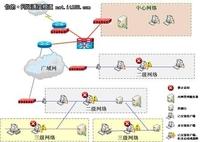 网御星云内网安全管理系统为地税护航