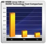 三大亮点:OCZ下一代消费企业级SSD概况