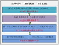 探电力信息化新型业务生态链