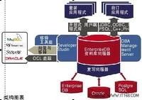 EnterpriseDB剑指Hadoop:优化数据处理