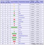 年度最佳编程语言 Objective-C当仁不让