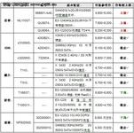 服务器价格指导 11月单路塔式产品选购