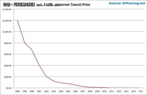 要害是降低带宽成本