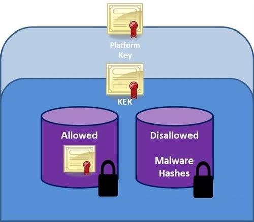 Win 8安全启动 UEFI只启动通过认证程序