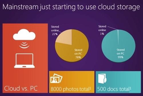 微软Windows 8系统个人云计算方案揭秘
