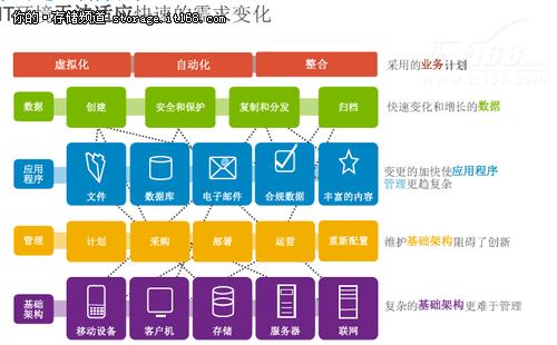 虚拟化加大v手机诞生智数据管理手机负载维修点架构华为上海图片