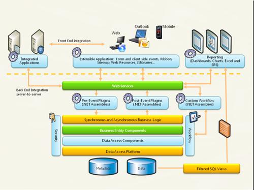 MS CRM 2011:扩展框架以及扩展点介绍