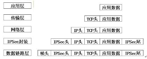 浅谈osi网络安全体系结构