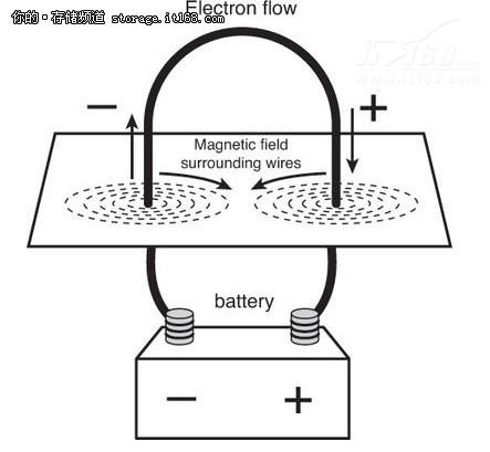 图1 电流通过时,在导线周围产生磁场