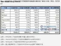 Gartner 11Q3ECB磁盘存储市场增长10.4%