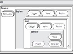Tomcat处理HTTP请求:Connector模块