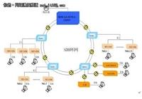 通信网络组网分析:E1传输的汇聚网桥